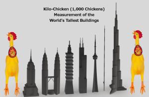 Kilo-Chicken Measurement